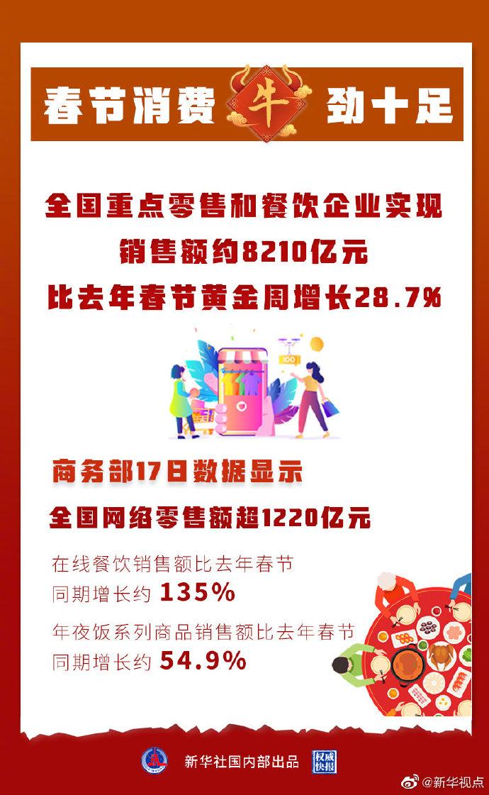 春节前七天全国网络零售额超1220亿元