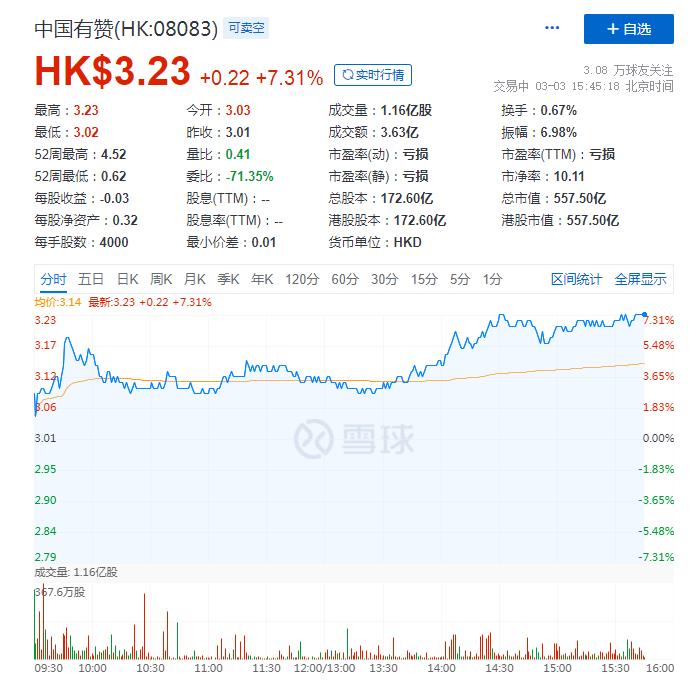 欧亿在线注册多行发布公告看好中国有赞 有赞港股现涨超7%