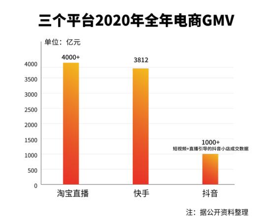 欧亿平台登录注册报告:电商直播市场规模达9610亿元,点淘、抖音、快手三强鼎立