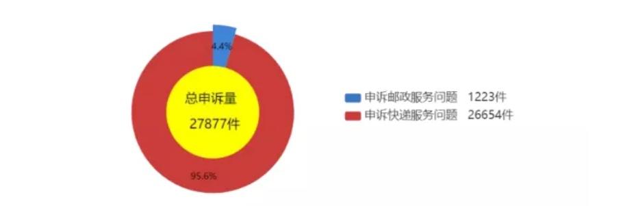 9月邮政电话/网站申诉量达27877件 快递服务同比增67.2%
